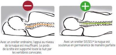 nuques-cervicales-bonne-posture